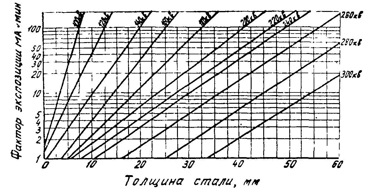 ВСН 012-88 рисунок 17